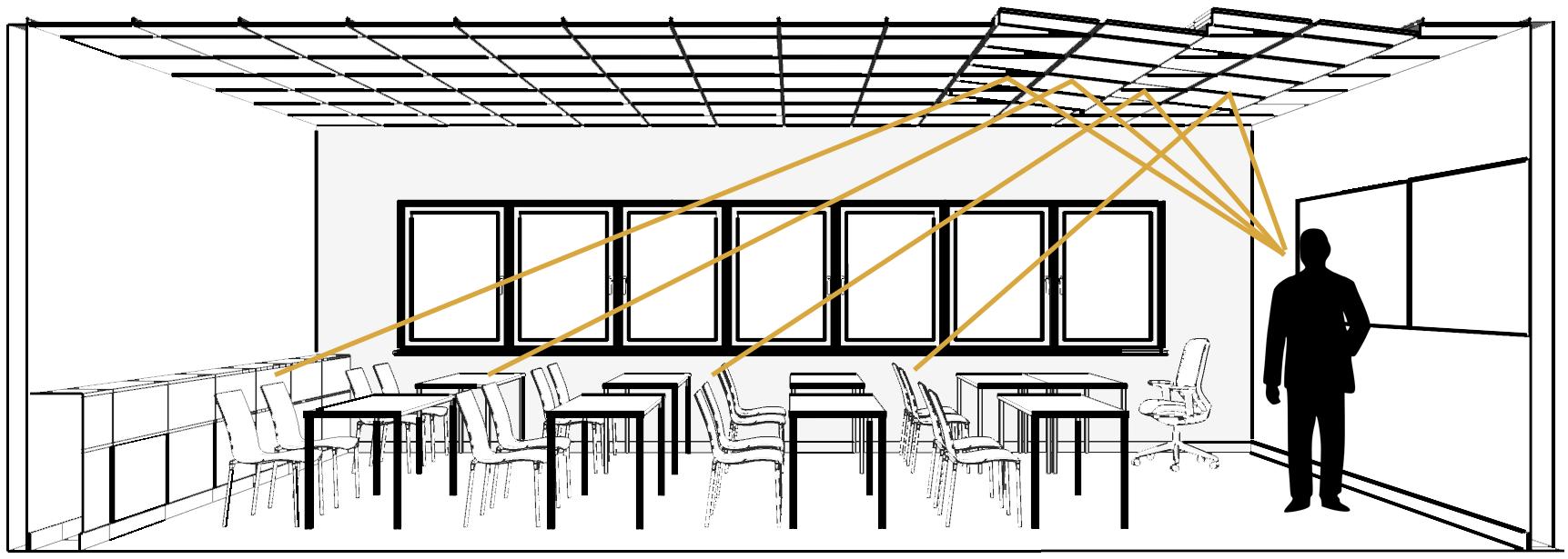 Schemat przedstawiający kierowanie fali dźwiękowej przy pomocy ramy Tilt7